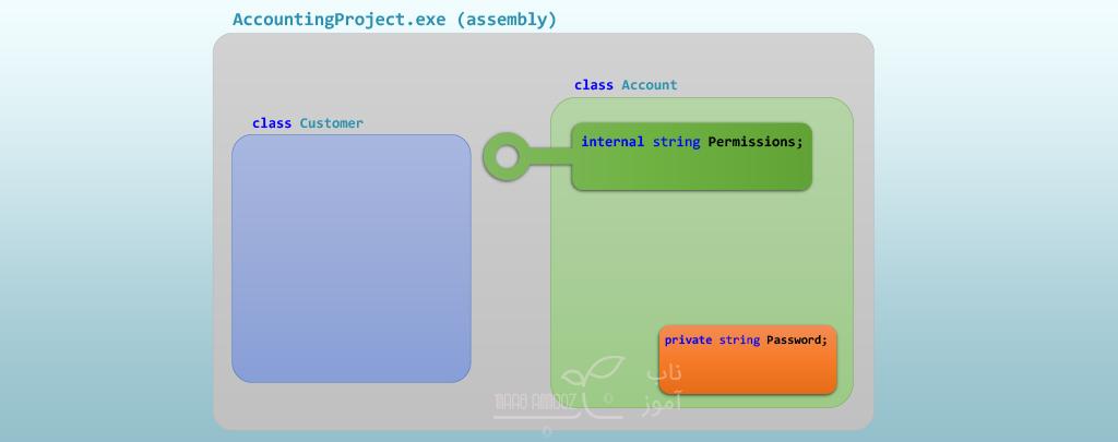 Access Modifier ها در سی شارپ سطح دسترسی internal در سی شارپ