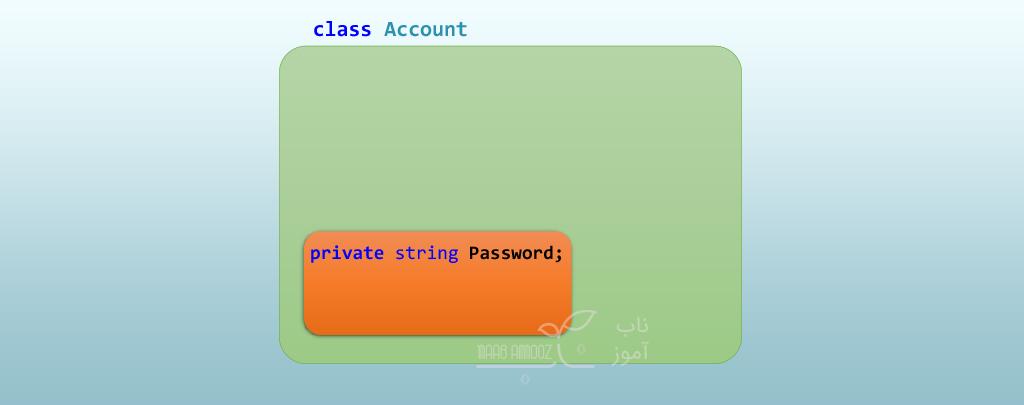 Access Modifier ها در سی شارپ سطح دسترسی private در سی شارپ