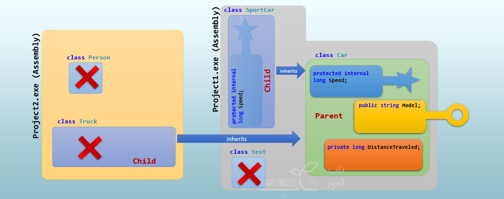 Access Modifier ها در سی شارپ سطح دسترسی protected internal در سی شارپ