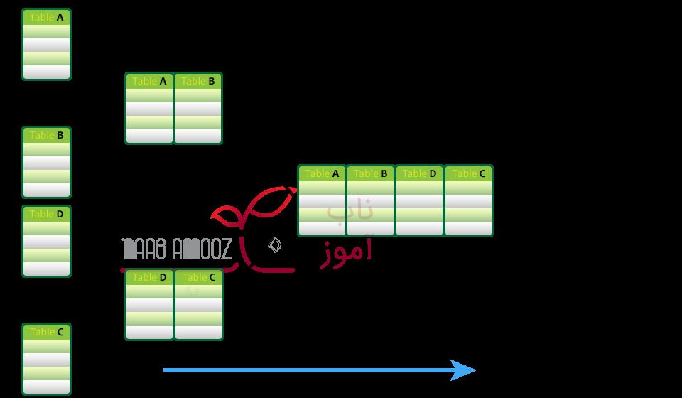 نمونه JOIN جدولها در SQL Server به صورت Bushy Tree - بهینه سازی دستور SELECT در SQL