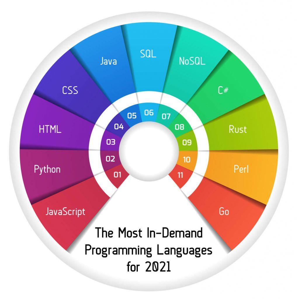 زبان SQL ششمین زبان محبوب در حوزه برنامه نویسی از مزایای یادگیری SQL