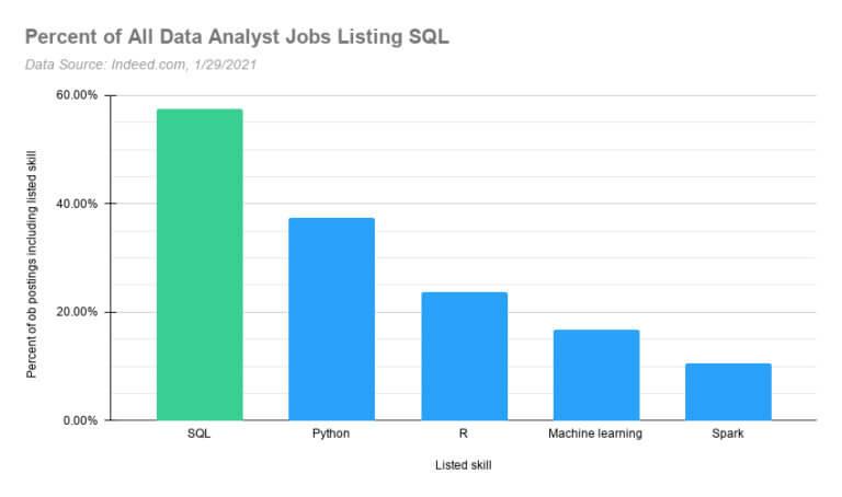 sql برای ورود به حوزه کاری تحلیل داده به عنوان Data Analyst از مزایای یادگیری SQL