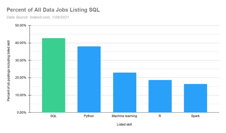 SQL محبوبترین ابزار در حوزه تحلیل دادهها از مزایای یادگیری SQL